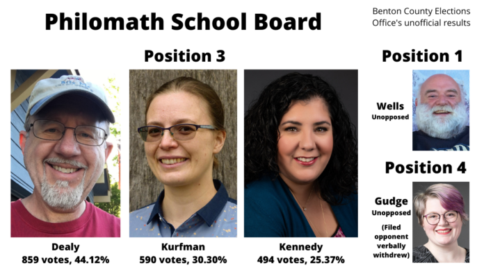 Graphic showing results of School Board election